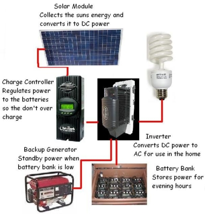 Illustration of How a Off Grid Solar System Works